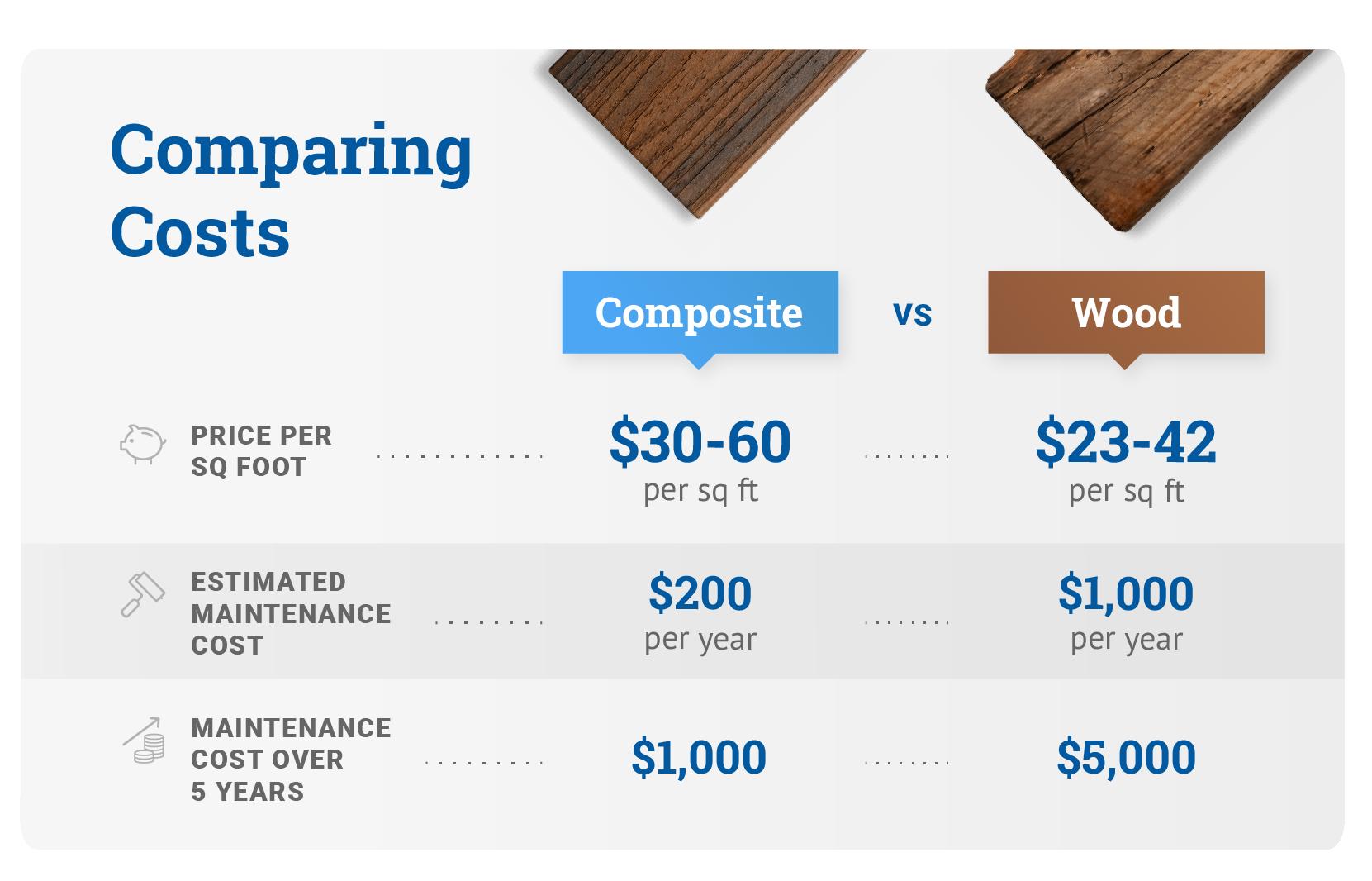 Comparing Composite vs Wood Decking   Decks.com