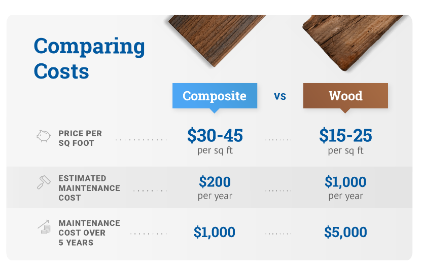 comparing costs composite vs. wood graphic